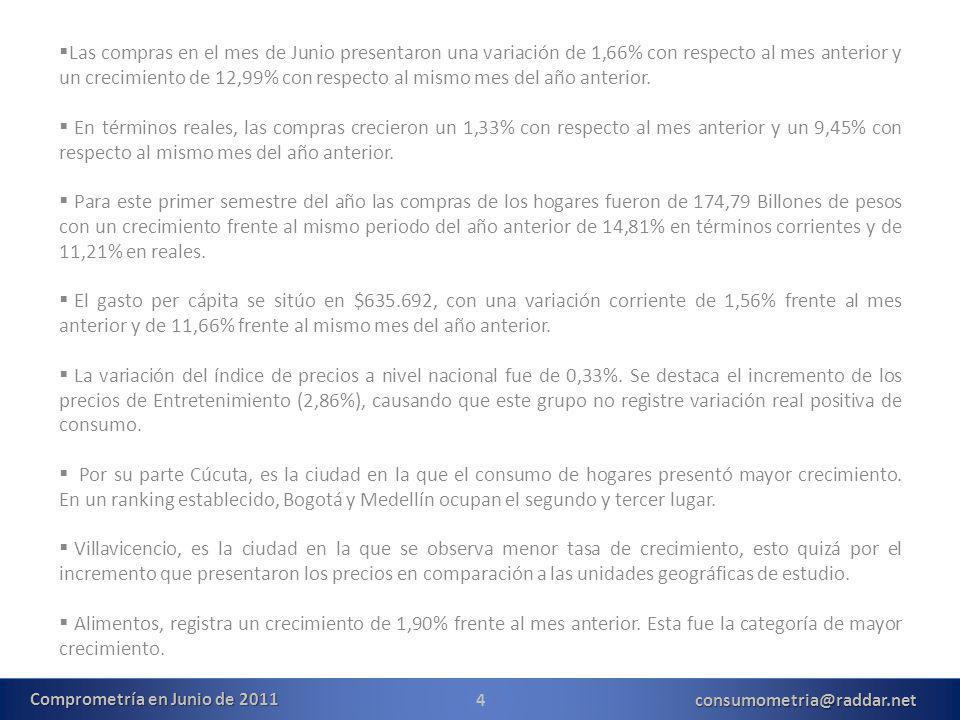 4consumometria@raddar.net Las compras en el mes de Junio presentaron una variación de 1,66% con respecto al mes anterior y un crecimiento de 12,99% con respecto al mismo mes del año anterior.