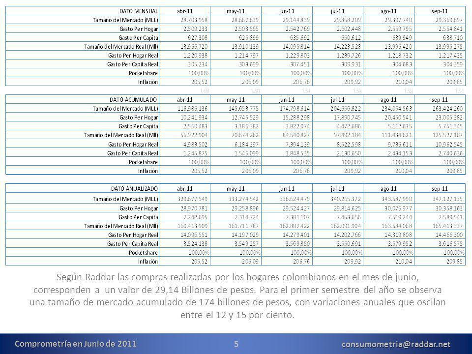 5consumometria@raddar.net Según Raddar las compras realizadas por los hogares colombianos en el mes de junio, corresponden a un valor de 29,14 Billones de pesos.