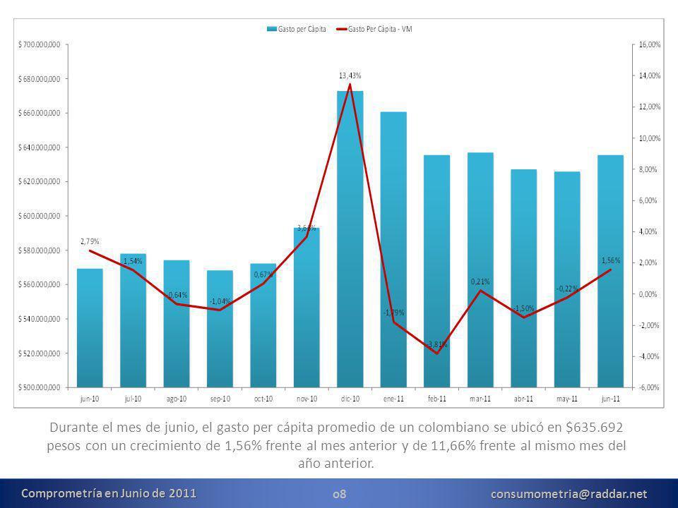 o8consumometria@raddar.net Durante el mes de junio, el gasto per cápita promedio de un colombiano se ubicó en $635.692 pesos con un crecimiento de 1,56% frente al mes anterior y de 11,66% frente al mismo mes del año anterior.