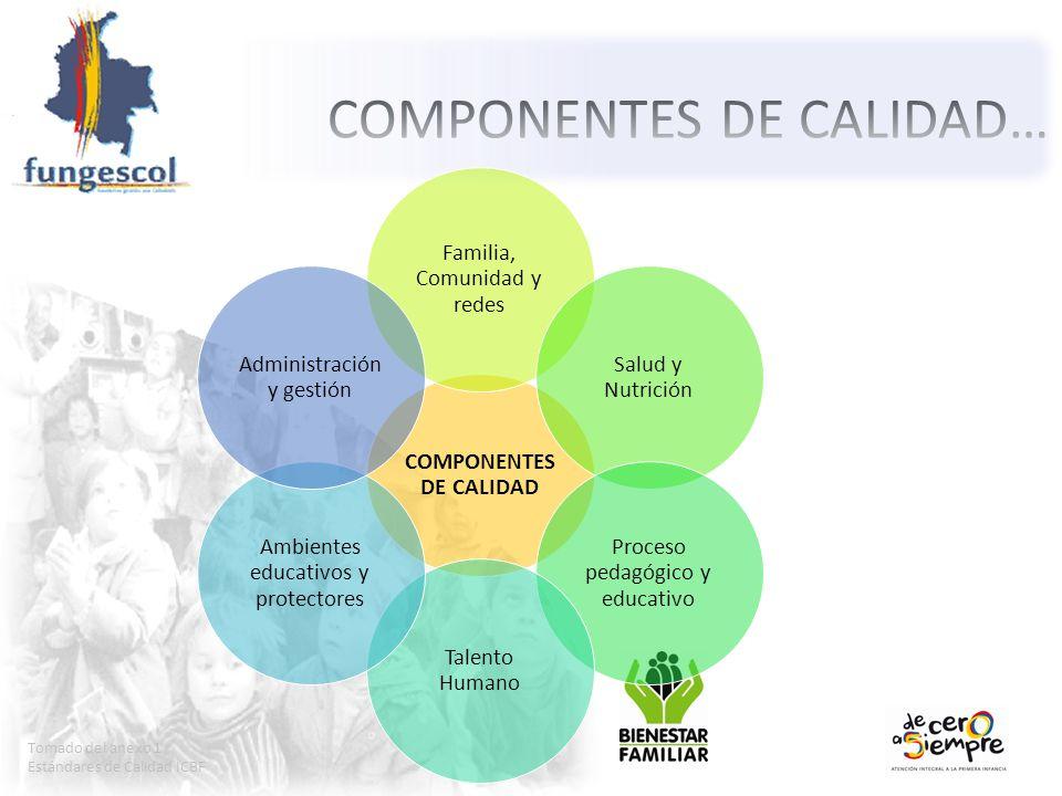 Tomado del anexo 1 Estándares de Calidad ICBF COMPONENTES DE CALIDAD Familia, Comunidad y redes Salud y Nutrición Proceso pedagógico y educativo Talen