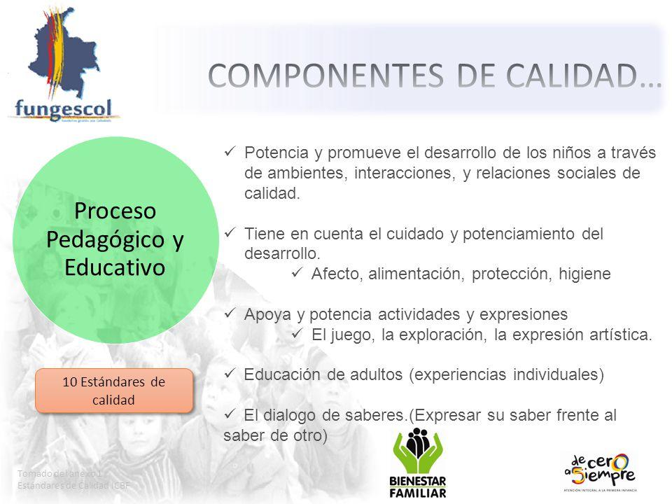 Tomado del anexo 1 Estándares de Calidad ICBF Proceso Pedagógico y Educativo Potencia y promueve el desarrollo de los niños a través de ambientes, int
