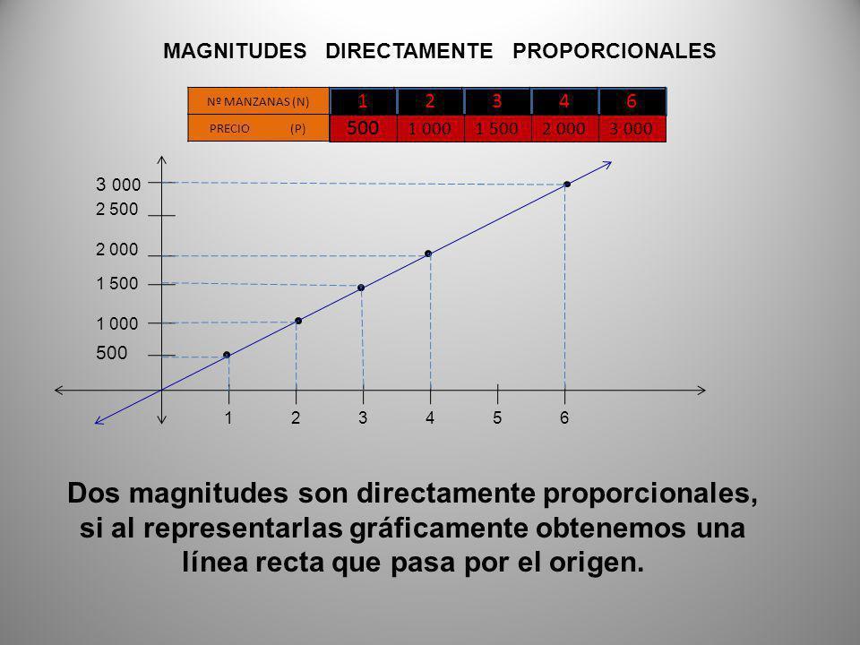 12346 Nº MANZANAS (N) PRECIO (P) 500 1 0001 5002 0003 000 MAGNITUDES DIRECTAMENTE PROPORCIONALES P N = 500 1 = 1 000 2 = 1 500 3 = 2 000 4 = 3 000 6 =500=k P N =k P = k N Dos magnitudes son directamente proporcionales, si están ligadas por un cociente constante.