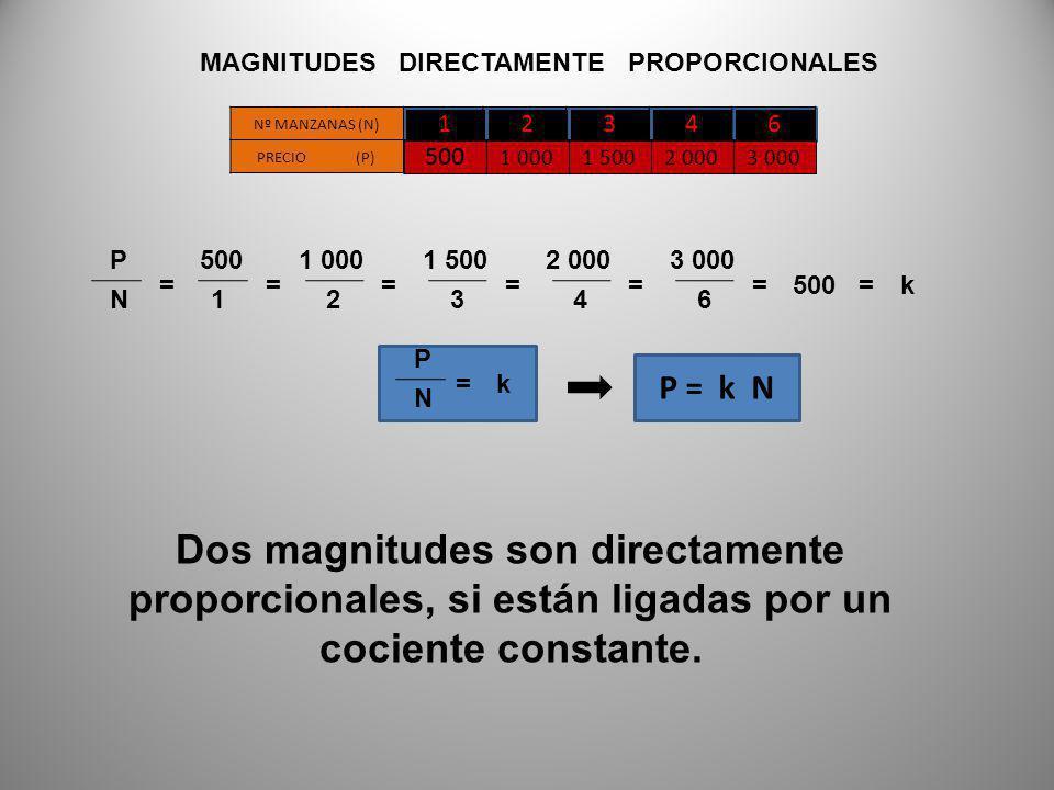 12060403020 VELOCIDAD (V) TIEMPO (t) 12346 MAGNITUDES INVERSAMENTE PROPORCIONALES Dos magnitudes son inversamente proporcionales, cuando al aumentar una, la otra disminuye en la misma proporción, y viceversa.
