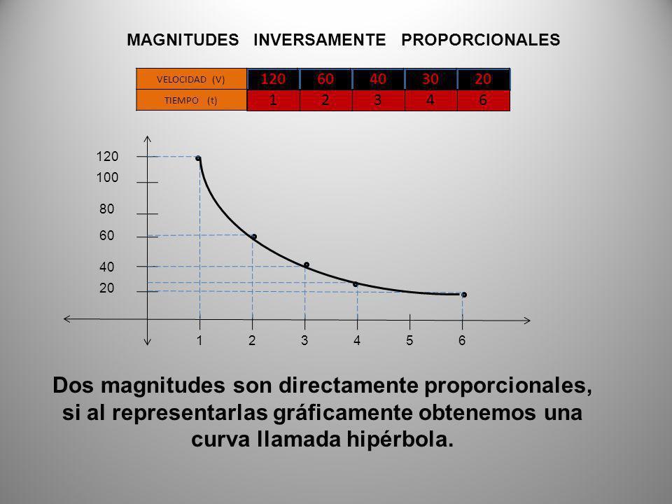 MAGNITUDES INVERSAMENTE PROPORCIONALES 20 120 100 40 60 80 165432 Dos magnitudes son directamente proporcionales, si al representarlas gráficamente obtenemos una curva llamada hipérbola.