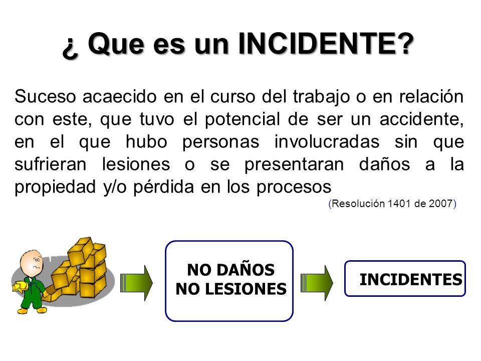 SUCESO REPENTINO QUE ES ACCIDENTE DE TRABAJO POR CAUSA DEL TRABAJO CON OCASIÓN DEL TRABAJO LESIÓN ORGÁNICA, PERTURBACIÓN FUNCIONAL O SIQUICA, INVALIDEZ O MUERTE RELACIÓN INDIRECTA DE SU TRABAJO Carácter ocasional, provisional o extralaboral RELACIÓN DIRECTA DE SU TRABAJO Realizando su labor habitual LEY 1562 de 2012 Decreto Ley 1295 de 1994 inexequible Decisión CAN 584 /04