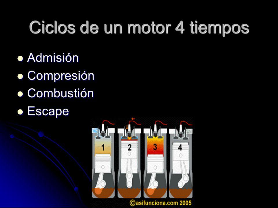 CICLO MOTOR 2 TIEMPOS Admisión-compresión Admisión-compresión Explosión-escape Explosión-escape