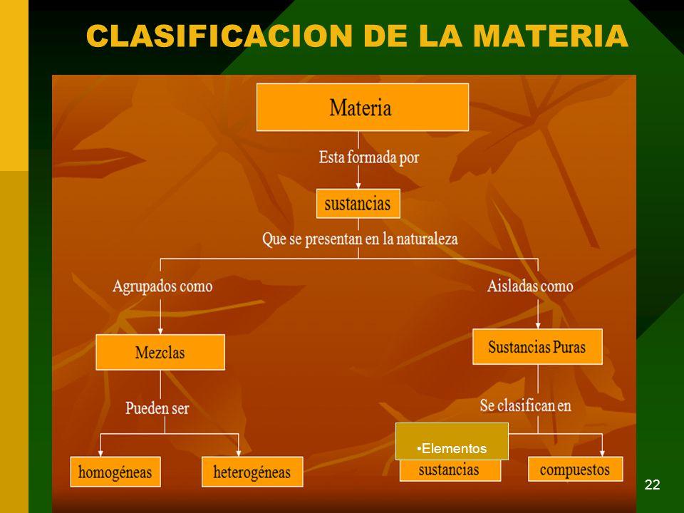 CLASIFICACION DE LA MATERIA 22 Elementos