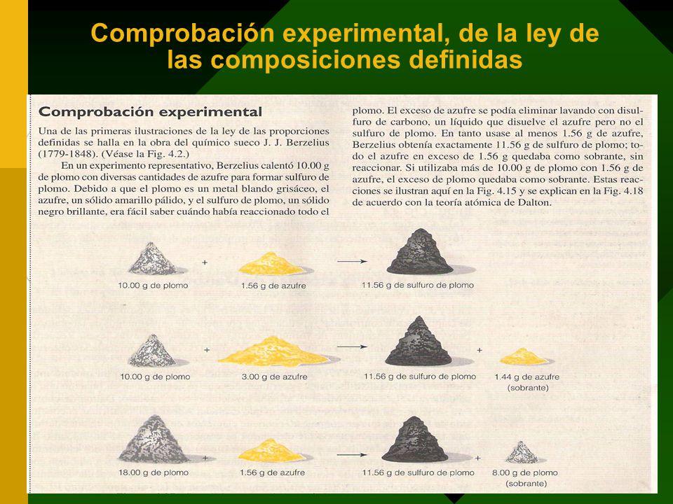Comprobación experimental, de la ley de las composiciones definidas 33