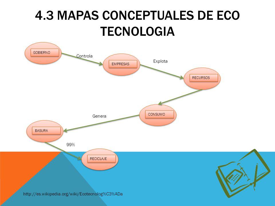 4.3 MAPAS CONCEPTUALES DE ECO TECNOLOGIA http://es.wikipedia.org/wiki/Ecotecnolog%C3%ADa GOBIERNO RECURSOS CONSUMO BASURA EMPRESAS RECICLAJE Explota C
