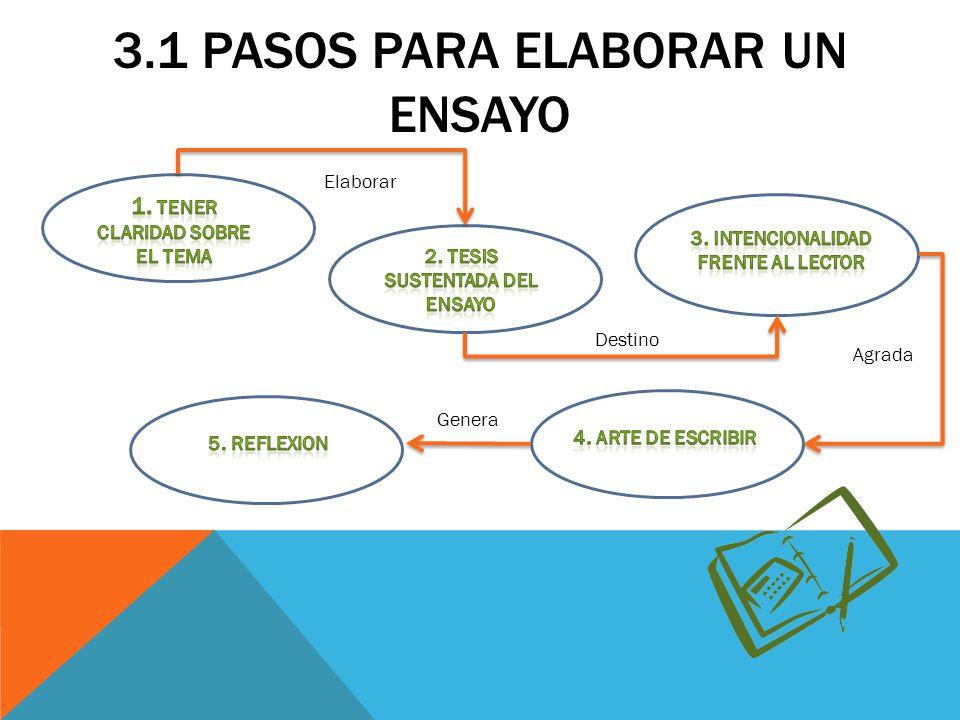3.2 ASPECTOS DE UN ENSAYO GENERA EXPECTATIVA IMPACTA GENERA EXPECTATIVA IMPACTA DE ARGUMENTACION TESIS PARA Y CONCLUSIONES CONTRUIR EXCELENTES DISCUSOS ENSAYOS LEER