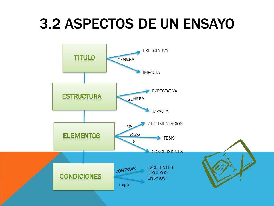 3.2 ASPECTOS DE UN ENSAYO GENERA EXPECTATIVA IMPACTA GENERA EXPECTATIVA IMPACTA DE ARGUMENTACION TESIS PARA Y CONCLUSIONES CONTRUIR EXCELENTES DISCUSO