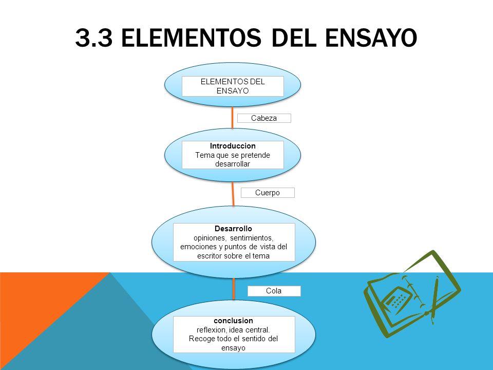 3.3 ELEMENTOS DEL ENSAYO ELEMENTOS DEL ENSAYO Introduccion Tema que se pretende desarrollar Cabeza Desarrollo opiniones, sentimientos, emociones y pun