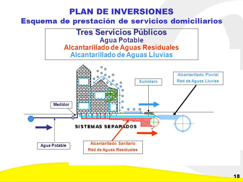 Dirección de Planeación y Control de Inversiones Gerencia Corporativa de Planeamiento y Control 18 PLAN DE INVERSIONES Esquema de prestación de servic