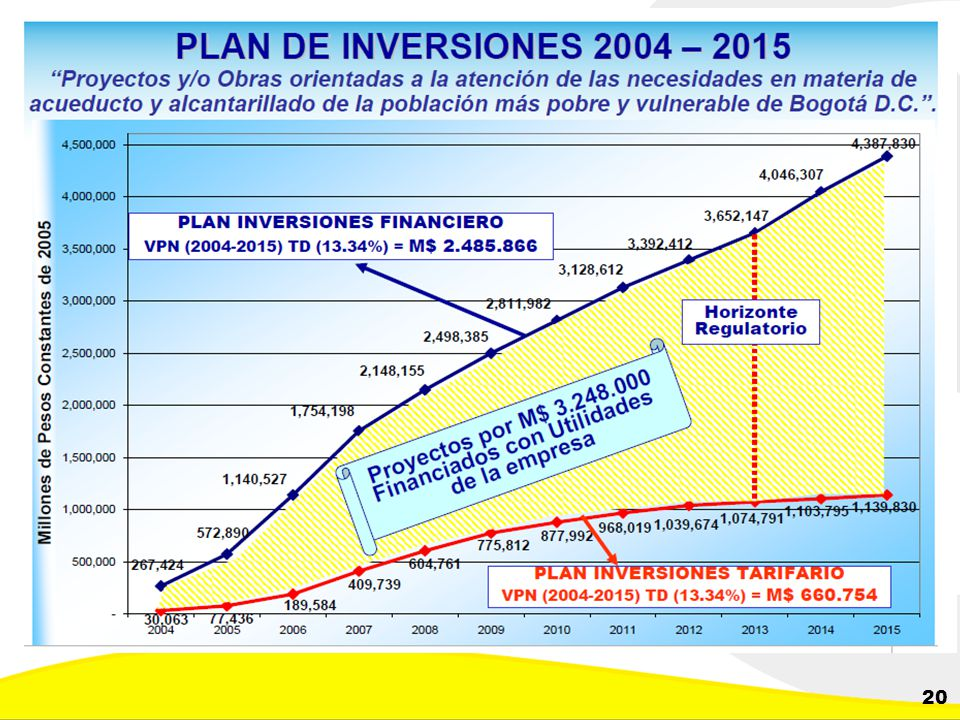 Dirección de Planeación y Control de Inversiones Gerencia Corporativa de Planeamiento y Control 20