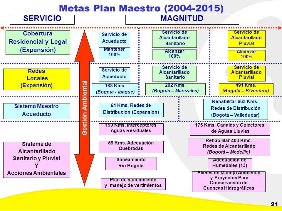 Dirección de Planeación y Control de Inversiones Gerencia Corporativa de Planeamiento y Control 21 Metas Plan Maestro (2004-2015) Cobertura Residencia