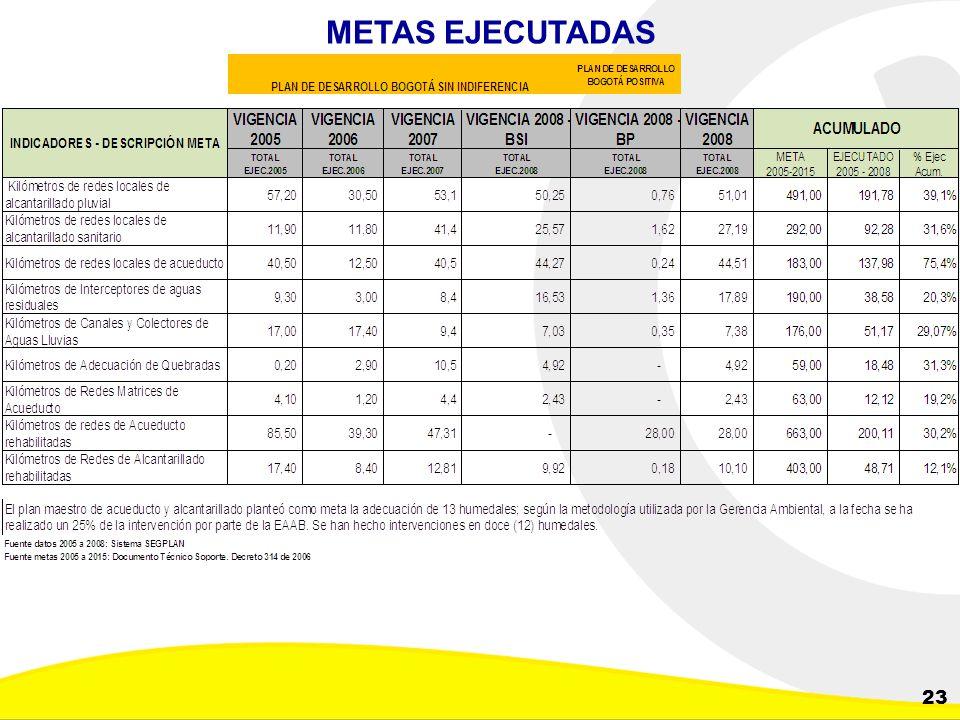 Dirección de Planeación y Control de Inversiones Gerencia Corporativa de Planeamiento y Control 23 METAS EJECUTADAS