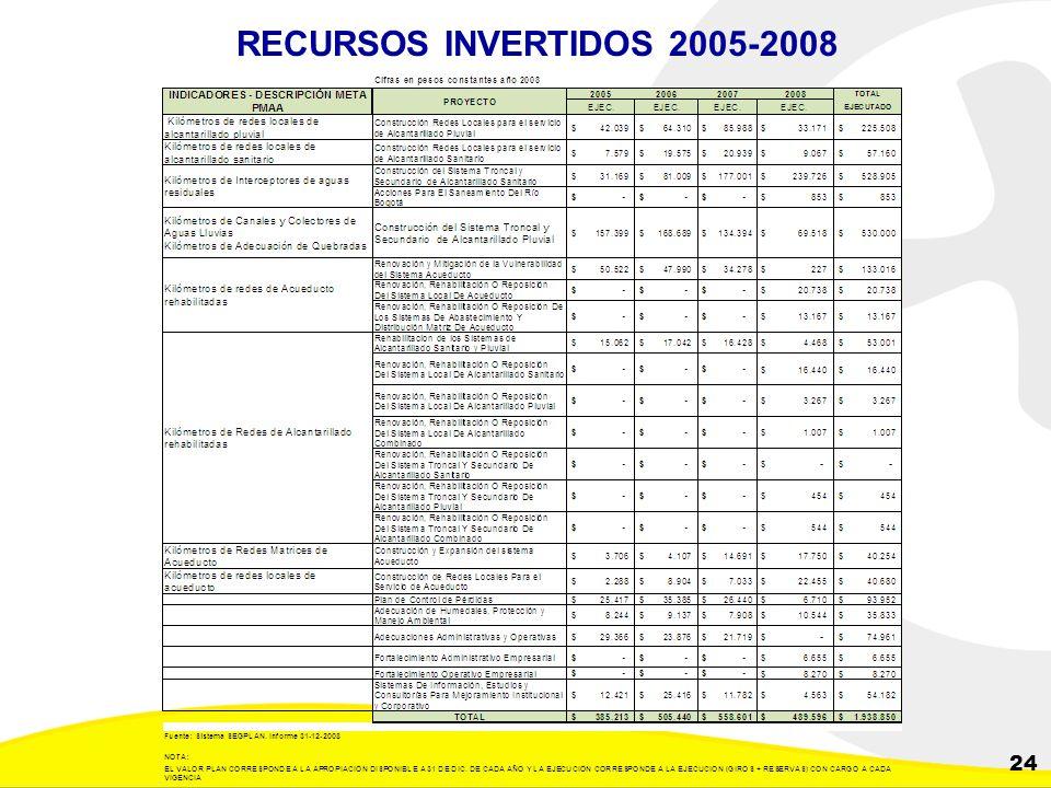 Dirección de Planeación y Control de Inversiones Gerencia Corporativa de Planeamiento y Control 24 RECURSOS INVERTIDOS 2005-2008