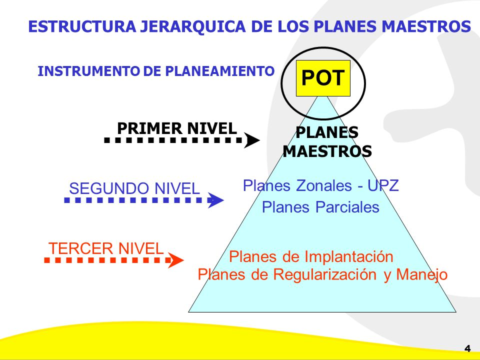 Dirección de Planeación y Control de Inversiones Gerencia Corporativa de Planeamiento y Control 4 ESTRUCTURA JERARQUICA DE LOS PLANES MAESTROS PLANES