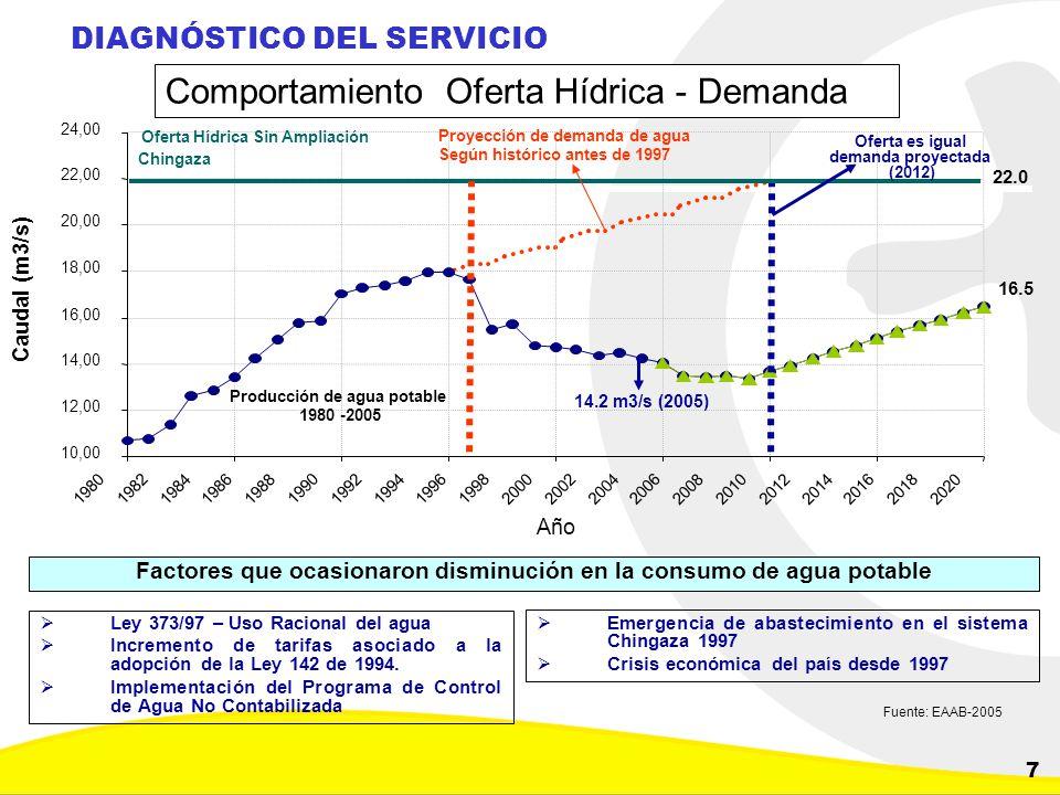 Dirección de Planeación y Control de Inversiones Gerencia Corporativa de Planeamiento y Control 7 DIAGNÓSTICO DEL SERVICIO Comportamiento Oferta Hídri