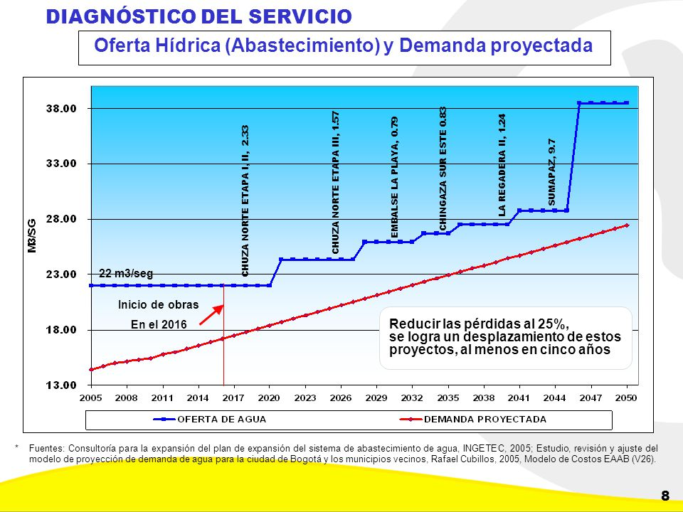 Dirección de Planeación y Control de Inversiones Gerencia Corporativa de Planeamiento y Control 9 Sistema Chingaza WIESNER BOGOTÁ SOACHA FUNZA MADRID MOSQUERA CHÍA LA CALERA TOCANCIPÁ GACHANCIPÁ 3 /s/s 14 m 3 /s/s TIBITÓC 3 SOPÓ SISGA TOMINÉ NEUSA SAN RAFAEL CHUZA CHISACÁ CAJICA Sistema Tunjuelo Sistema Río Bogotá LA REGADERA 1.6m 12 m /s/s 3 Capacidad Instalada de tratamiento.
