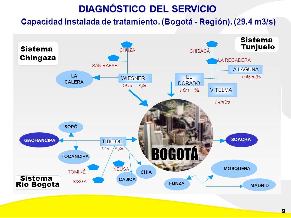 Dirección de Planeación y Control de Inversiones Gerencia Corporativa de Planeamiento y Control 9 Sistema Chingaza WIESNER BOGOTÁ SOACHA FUNZA MADRID