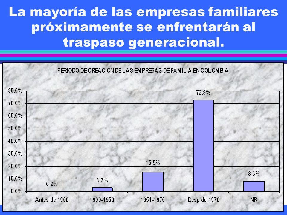 La mayoría de las empresas familiares próximamente se enfrentarán al traspaso generacional.