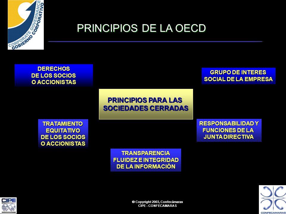 Copyright 2003, Confecámaras CIPE - CONFECAMARAS PRINCIPIOS DE LA OECD PRINCIPIOS PARA LAS SOCIEDADES CERRADAS DERECHOS DE LOS SOCIOS O ACCIONISTAS TRATAMIENTOEQUITATIVO DE LOS SOCIOS O ACCIONISTAS TRANSPARENCIA FLUIDEZ E INTEGRIDAD DE LA INFORMACIÓN GRUPO DE INTERES SOCIAL DE LA EMPRESA RESPONSABILIDAD Y FUNCIONES DE LA JUNTA DIRECTIVA