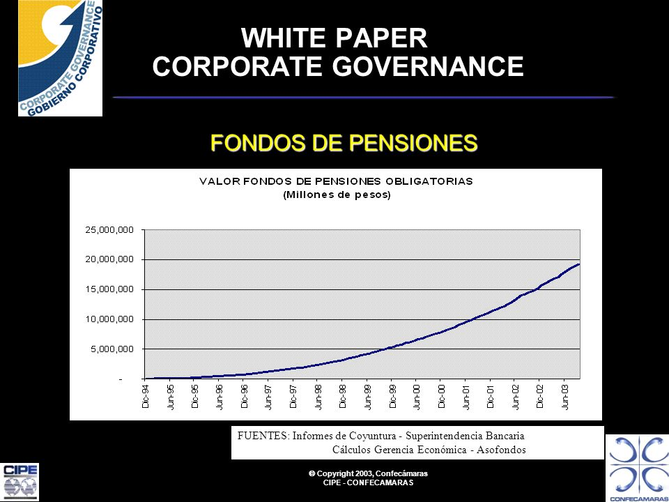Copyright 2003, Confecámaras CIPE - CONFECAMARAS WHITE PAPER CORPORATE GOVERNANCE FONDOS DE PENSIONES FUENTES: Informes de Coyuntura - Superintendencia Bancaria Cálculos Gerencia Económica - Asofondos