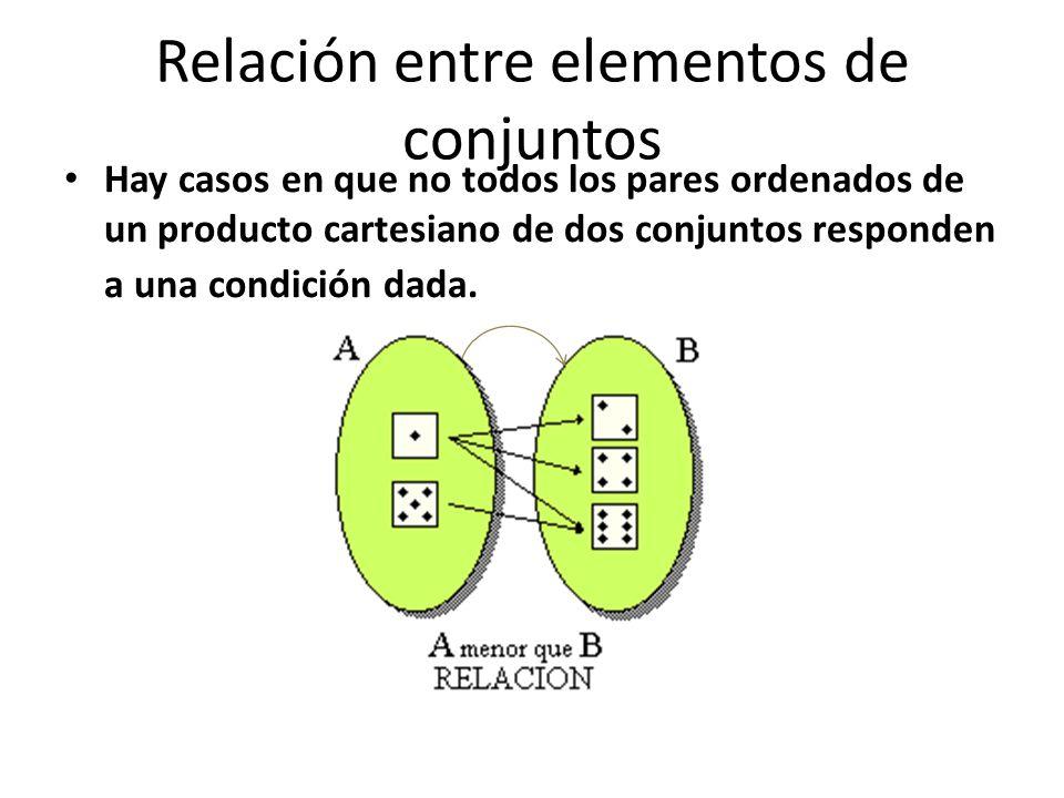 Relación entre elementos de conjuntos Hay casos en que no todos los pares ordenados de un producto cartesiano de dos conjuntos responden a una condición dada.