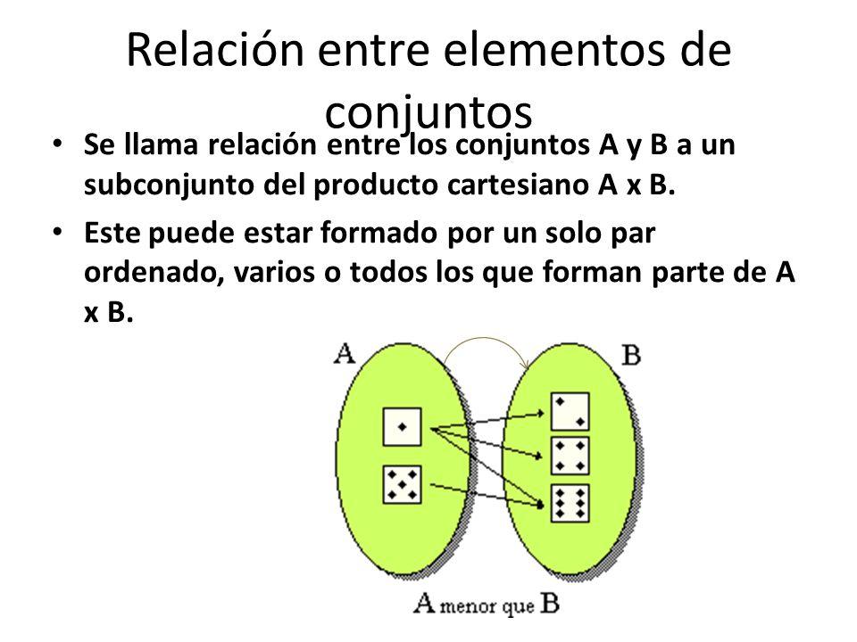 Relación entre elementos de conjuntos Se llama relación entre los conjuntos A y B a un subconjunto del producto cartesiano A x B.