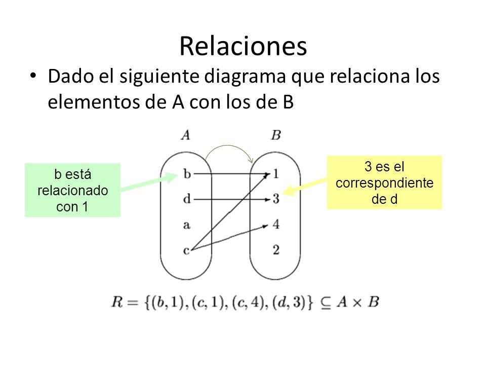 Relaciones Dado el siguiente diagrama que relaciona los elementos de A con los de B b está relacionado con 1 3 es el correspondiente de d