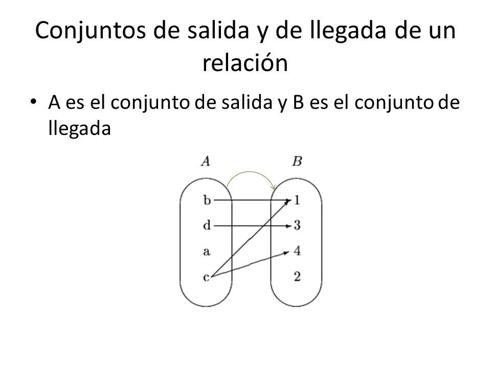 Conjuntos de salida y de llegada de un relación A es el conjunto de salida y B es el conjunto de llegada