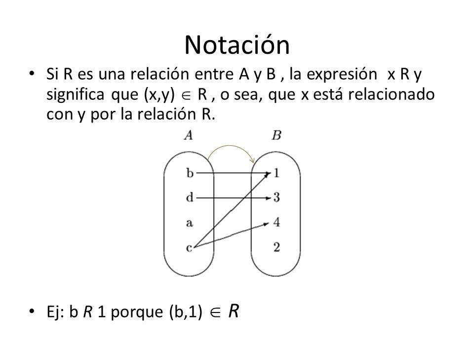 Notación Si R es una relación entre A y B, la expresión x R y significa que (x,y) R, o sea, que x está relacionado con y por la relación R.