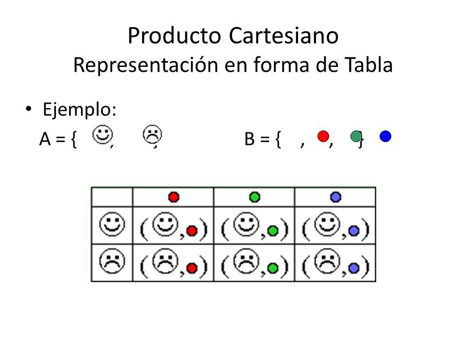 Producto Cartesiano Representación en forma de Tabla Ejemplo: A = {, } B = {,, }