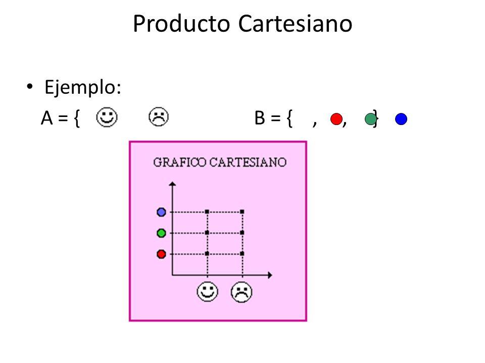 Gráfico cartesiano Dados los conjuntos A = { 1, 2 } y B = { 1, 2, 3 } el gráfico cartesiano de A x B es: La primera componente de cada elemento del producto cartesiano es la abscisa La segunda componente de cada elemento del producto cartesiano es la ordenada