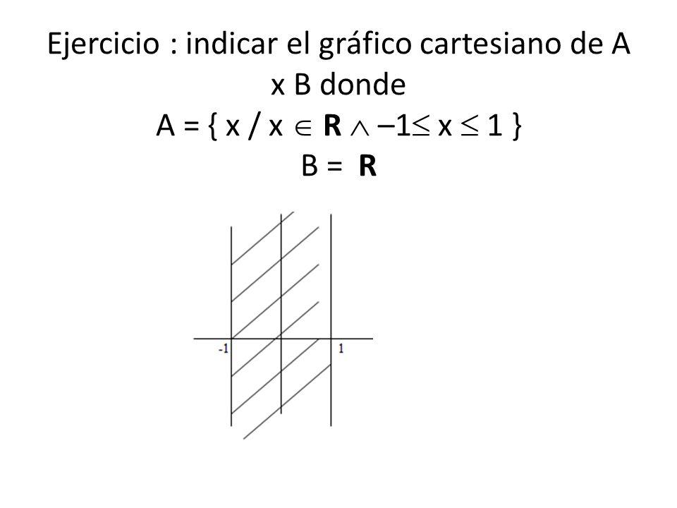 Ejercicio : indicar el gráfico cartesiano de A x B donde A = { x / x R –1 x 1 } B = R