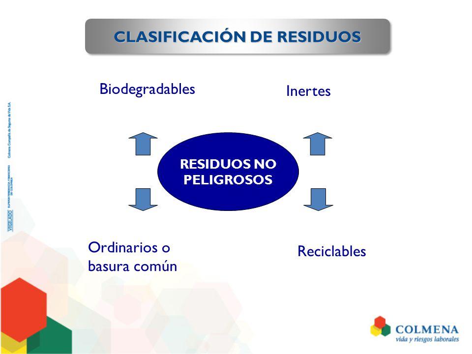 CLASIFICACIÓN DE RESIDUOS RESIDUOS PELIGROSOS Anatomopatológicos Cortopunzantes Biosanitarios Animales