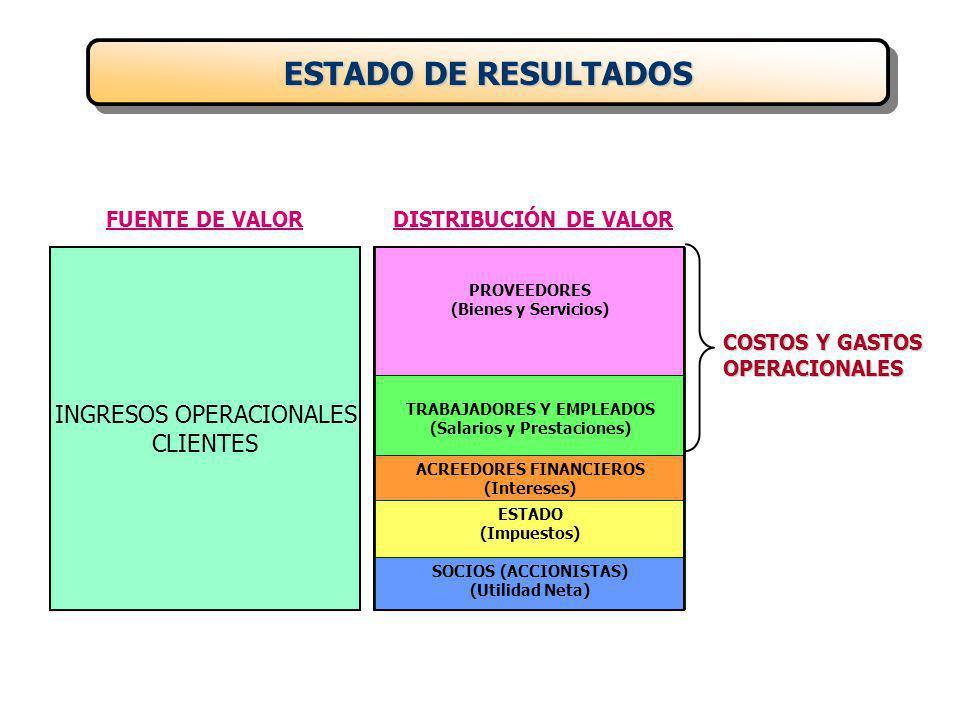 INGRESOS OPERACIONALES CLIENTES PROVEEDORES (Bienes y Servicios) TRABAJADORES Y EMPLEADOS (Salarios y Prestaciones) ACREEDORES FINANCIEROS (Intereses) ESTADO (Impuestos) SOCIOS (ACCIONISTAS) (Utilidad Neta) ESTADO DE RESULTADOS COSTOS Y GASTOS OPERACIONALES FUENTE DE VALORDISTRIBUCIÓN DE VALOR
