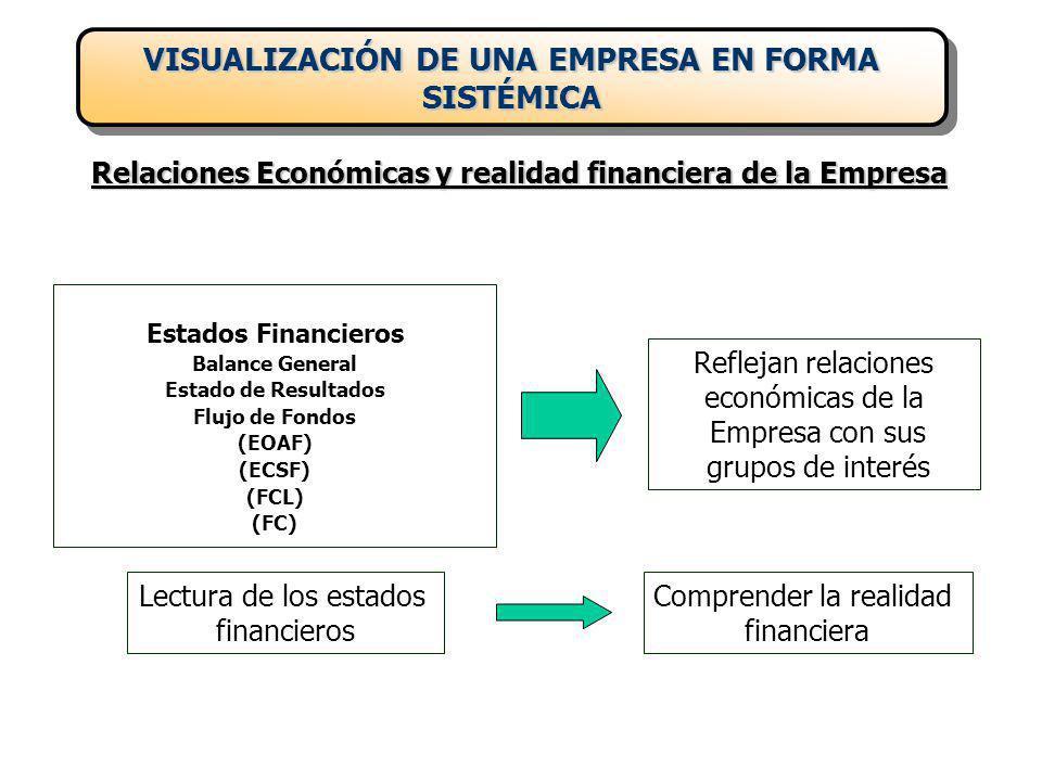 Estados Financieros Balance General Estado de Resultados Flujo de Fondos (EOAF) (ECSF) (FCL) (FC) Reflejan relaciones económicas de la Empresa con sus grupos de interés Lectura de los estados financieros Comprender la realidad financiera Relaciones Económicas y realidad financiera de la Empresa VISUALIZACIÓN DE UNA EMPRESA EN FORMA SISTÉMICA