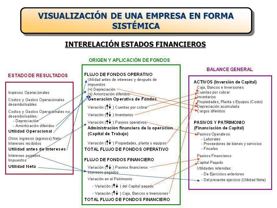 INTERELACIÓN ESTADOS FINANCIEROS ESTADO DE RESULTADOS ORIGEN Y APLICACIÓN DE FONDOS BALANCE GENERAL