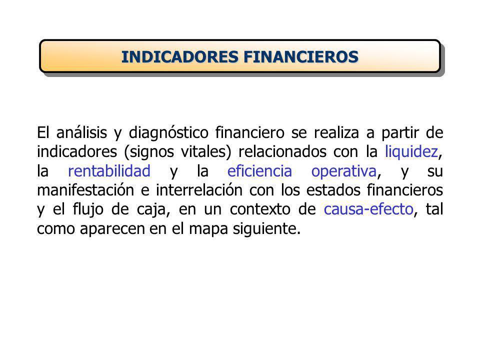 El análisis y diagnóstico financiero se realiza a partir de indicadores (signos vitales) relacionados con la liquidez, la rentabilidad y la eficiencia operativa, y su manifestación e interrelación con los estados financieros y el flujo de caja, en un contexto de causa-efecto, tal como aparecen en el mapa siguiente.