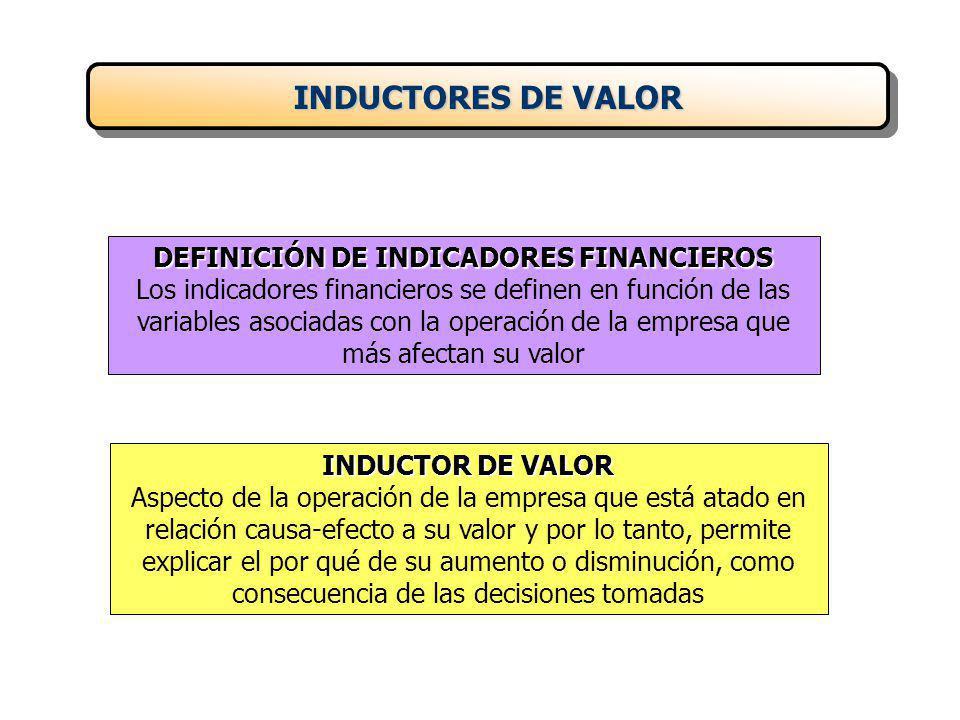 DEFINICIÓN DE INDICADORES FINANCIEROS Los indicadores financieros se definen en función de las variables asociadas con la operación de la empresa que más afectan su valor INDUCTOR DE VALOR Aspecto de la operación de la empresa que está atado en relación causa-efecto a su valor y por lo tanto, permite explicar el por qué de su aumento o disminución, como consecuencia de las decisiones tomadas INDUCTORES DE VALOR