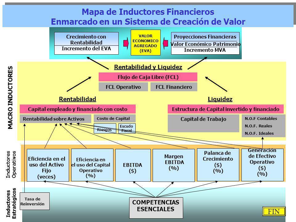 Crecimiento con Rentabilidad Incremento del EVA VALOR ECONOMICO AGREGADO (EVA) Proyecciones Financieras Inductores Operativos Inductores Estratégicos Eficiencia en el uso del Activo Fijo (veces) Riesgos Escudo Fiscal COMPETENCIAS ESENCIALES Tasa de Reinversión Mapa de Inductores Financieros Enmarcado en un Sistema de Creación de Valor Mapa de Inductores Financieros Enmarcado en un Sistema de Creación de Valor Rentabilidad Rentabilidad sobre Activos Capital empleado y financiado con costo Costo de Capital Liquidez Capital de Trabajo Estructura de Capital invertido y financiado N.O.F Contables N.O.F.