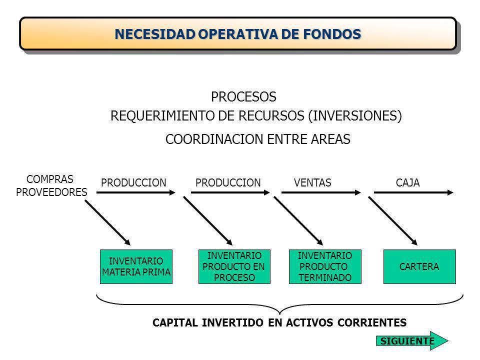 PROCESOS REQUERIMIENTO DE RECURSOS (INVERSIONES) COORDINACION ENTRE AREAS COMPRAS PROVEEDORES PRODUCCIONVENTASCAJAPRODUCCION INVENTARIO MATERIA PRIMA INVENTARIO PRODUCTO EN PROCESO INVENTARIO PRODUCTO TERMINADO CARTERA CAPITAL INVERTIDO EN ACTIVOS CORRIENTES NECESIDAD OPERATIVA DE FONDOS SIGUIENTE