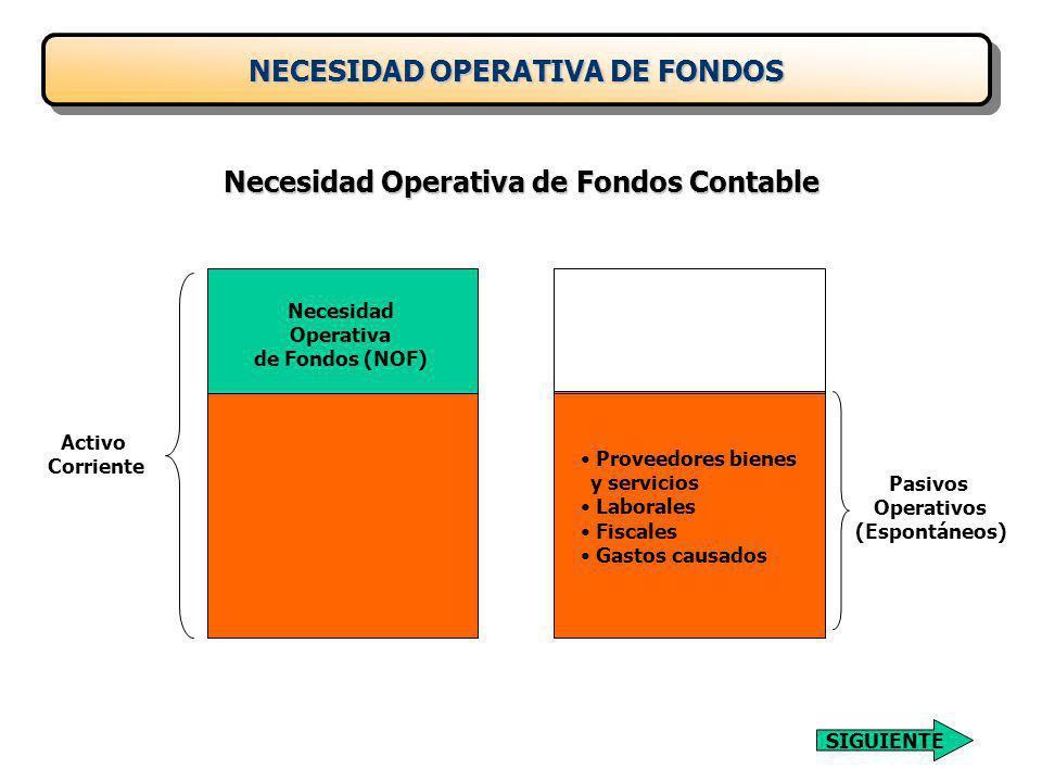 Activo Corriente Necesidad Operativa de Fondos (NOF) Proveedores bienes y servicios Laborales Fiscales Gastos causados Pasivos Operativos (Espontáneos) NECESIDAD OPERATIVA DE FONDOS Necesidad Operativa de Fondos Contable SIGUIENTE