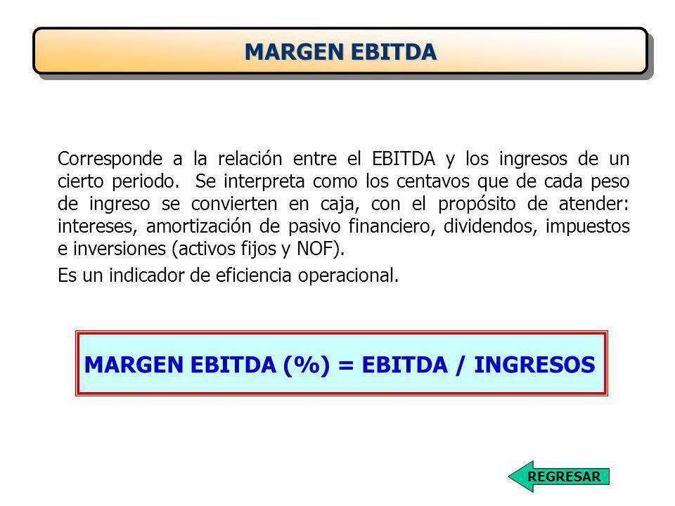 Corresponde a la relación entre el EBITDA y los ingresos de un cierto periodo.