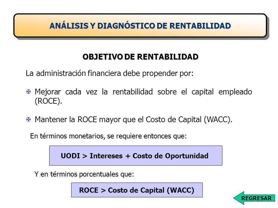 La administración financiera debe propender por: XMejorar cada vez la rentabilidad sobre el capital empleado (ROCE).