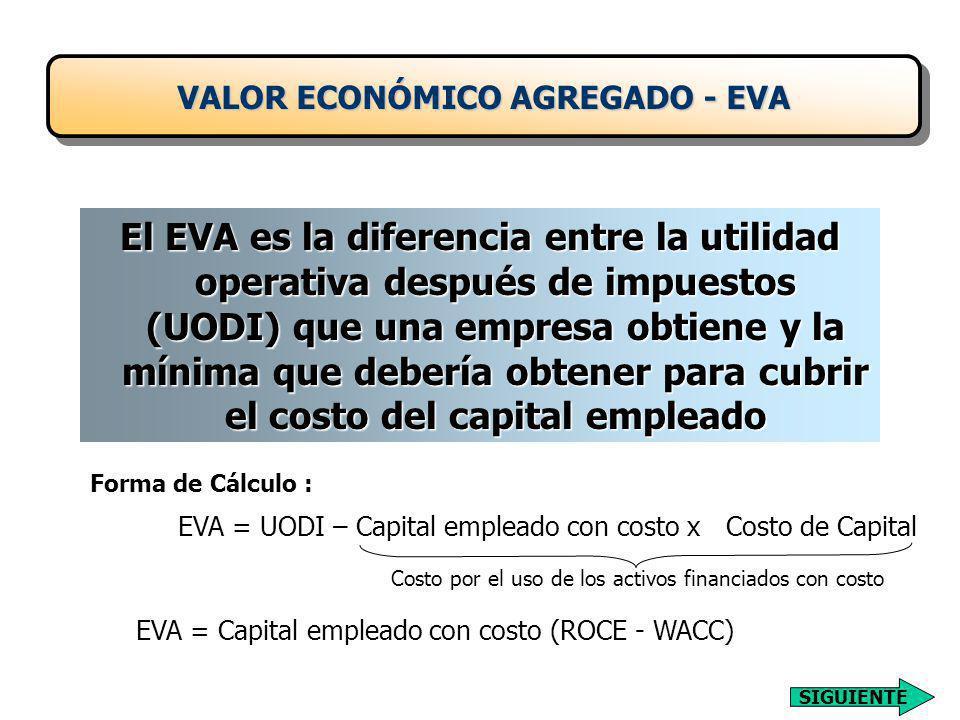 El EVA es la diferencia entre la utilidad operativa después de impuestos (UODI) que una empresa obtiene y la mínima que debería obtener para cubrir el costo del capital empleado EVA = UODI – Capital empleado con costo x Costo de Capital Costo por el uso de los activos financiados con costo EVA = Capital empleado con costo (ROCE - WACC) Forma de Cálculo : VALOR ECONÓMICO AGREGADO - EVA SIGUIENTE
