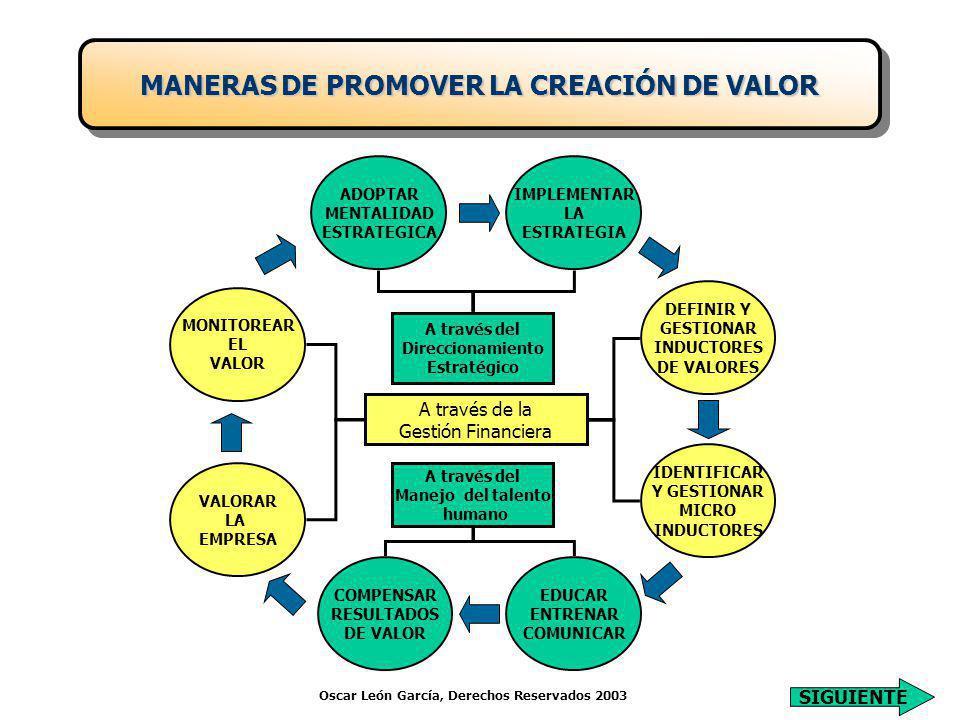 ADOPTAR MENTALIDAD ESTRATEGICA IMPLEMENTAR LA ESTRATEGIA DEFINIR Y GESTIONAR INDUCTORES DE VALORES IDENTIFICAR Y GESTIONAR MICRO INDUCTORES EDUCAR ENTRENAR COMUNICAR COMPENSAR RESULTADOS DE VALOR MONITOREAR EL VALOR VALORAR LA EMPRESA A través del Direccionamiento Estratégico A través de la Gestión Financiera A través del Manejo del talento humano Oscar León García, Derechos Reservados 2003 MANERAS DE PROMOVER LA CREACIÓN DE VALOR SIGUIENTE