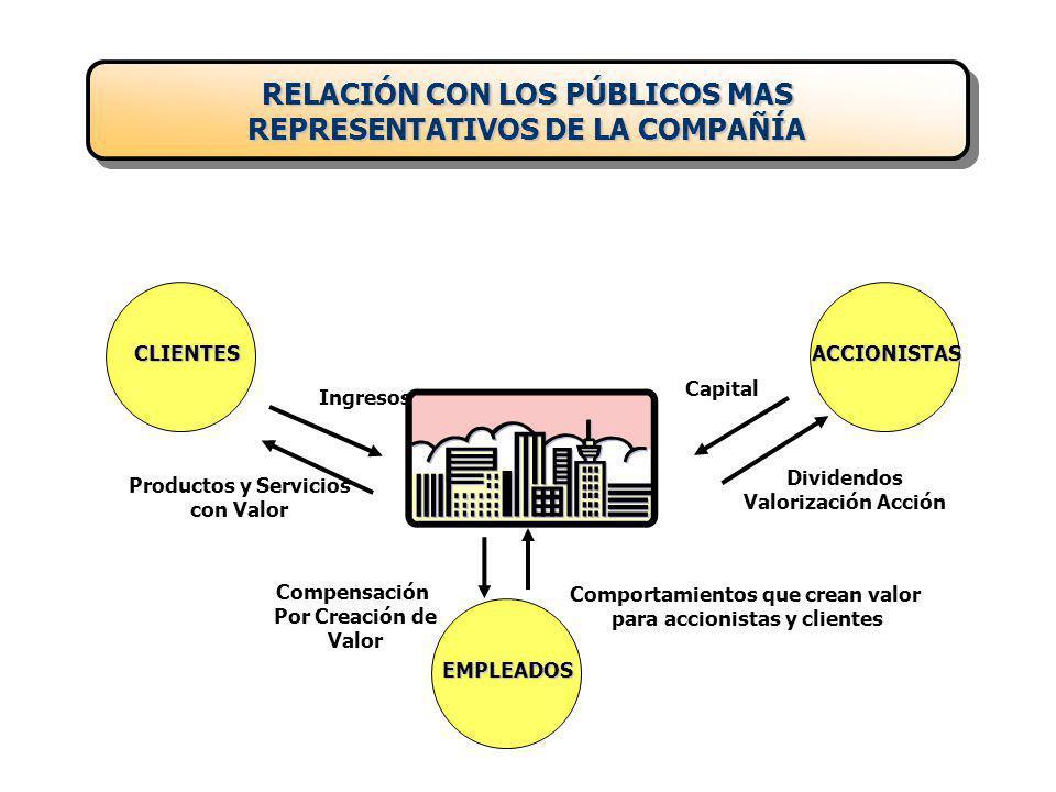 ACTIVOS CAPITAL EMPLEADO (Utilizado en) PASIVOS Y PATRIMONIO CAPITAL FINANCIADO (Facilitado por) CLIENTES (Operación) INVENTARIO MATERIALES (Operación) ACTIVOS FIJOS (Operación) OTROS ACTIVOS (No operativos) PROVEEDORES DE BIENES Y SERVICIOS EMPLEADOS ESTADO ACREEDORES FINANCIEROS SOCIOS (ACCIONISTAS) Capital + Utilidades retenidas CAJA Y BANCOS (Operación) BALANCE GENERAL